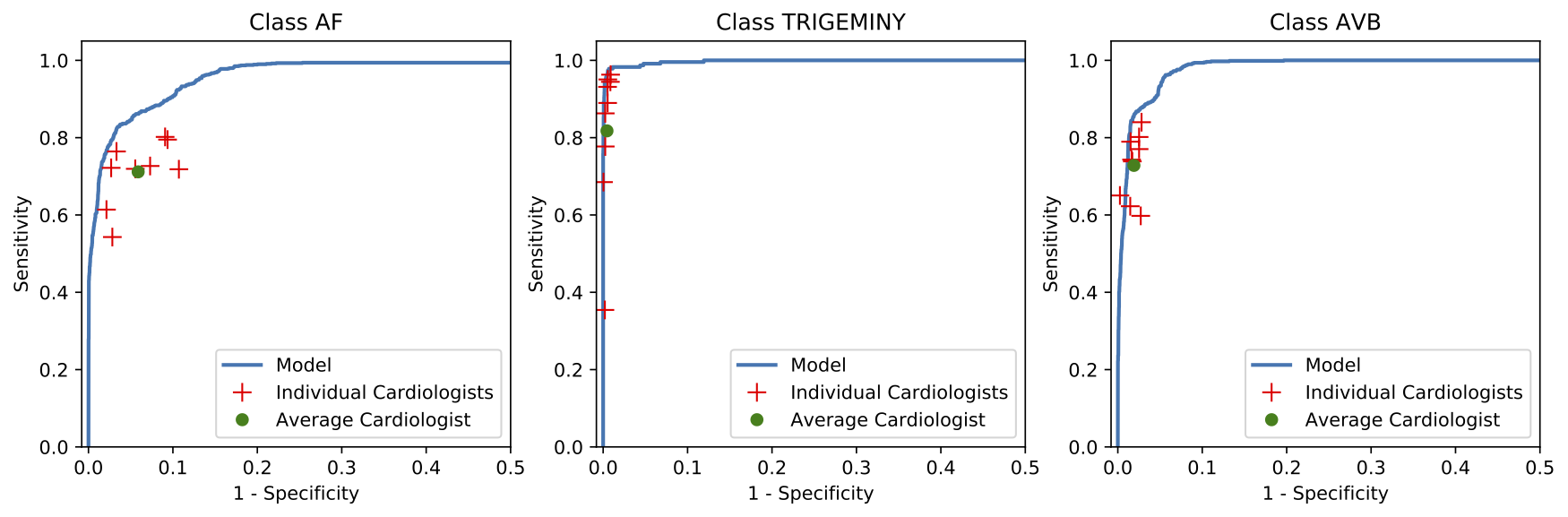 Cardiologist-level arrhythmia detection and classification