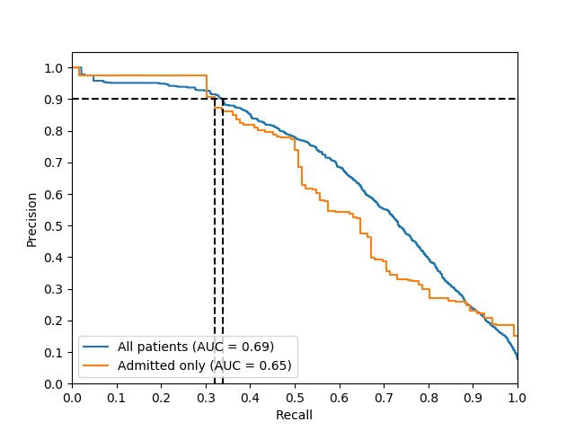 Improving Palliative Care with Deep Learning